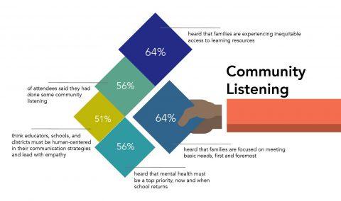 Community Listening